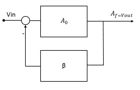 Feedback System of Closed Loop Amplifier