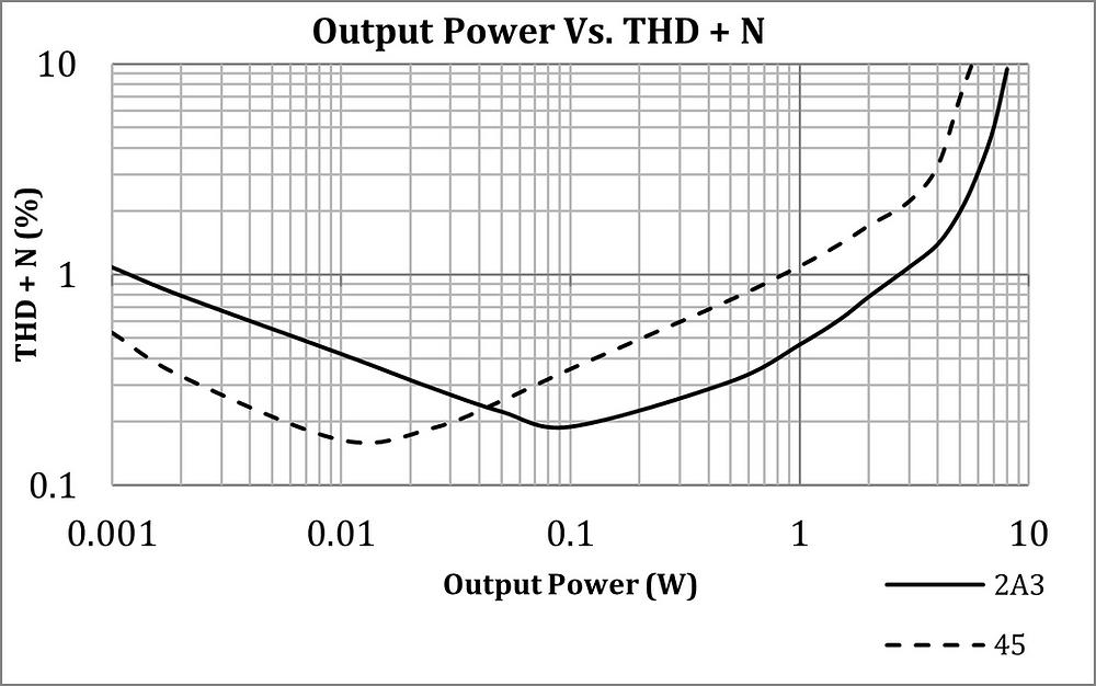 2A3 vs 45 Tube THD+N vs Output Power