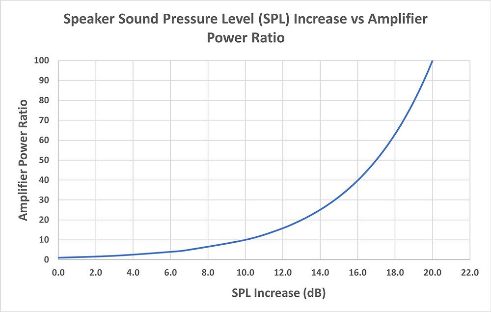 SPL Increase vs Amplifier Power Ratio
