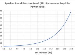The First Watt is the 'Loudest' - Amplifier Power vs Speaker Efficiency
