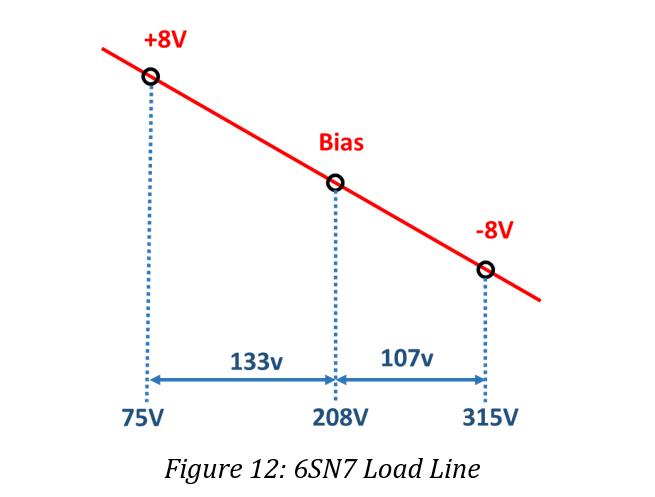 Drawn 6SN7 Load Line