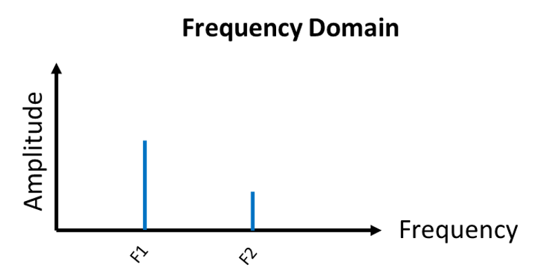 Two Frequency Signal Broken into its Components