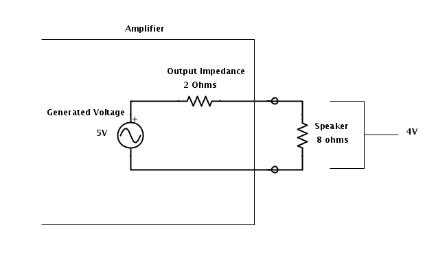 Output with 8ohm Speaker