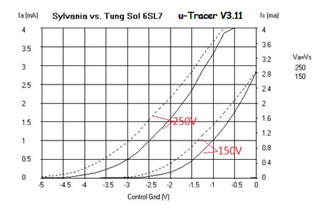 Curve Trace Tung-sol vs Sylvania 6SL7