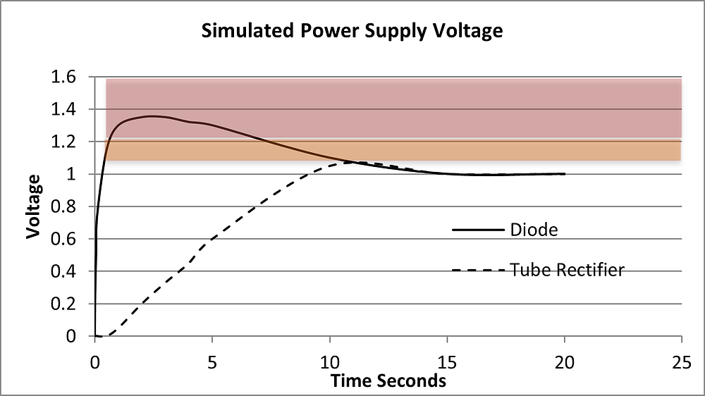 Simulated Power Supply Voltage