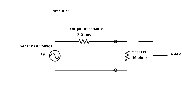 Output with 16ohm Load