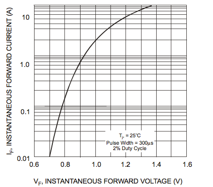 IN4007 Diode Voltage Drop vs. Load Current