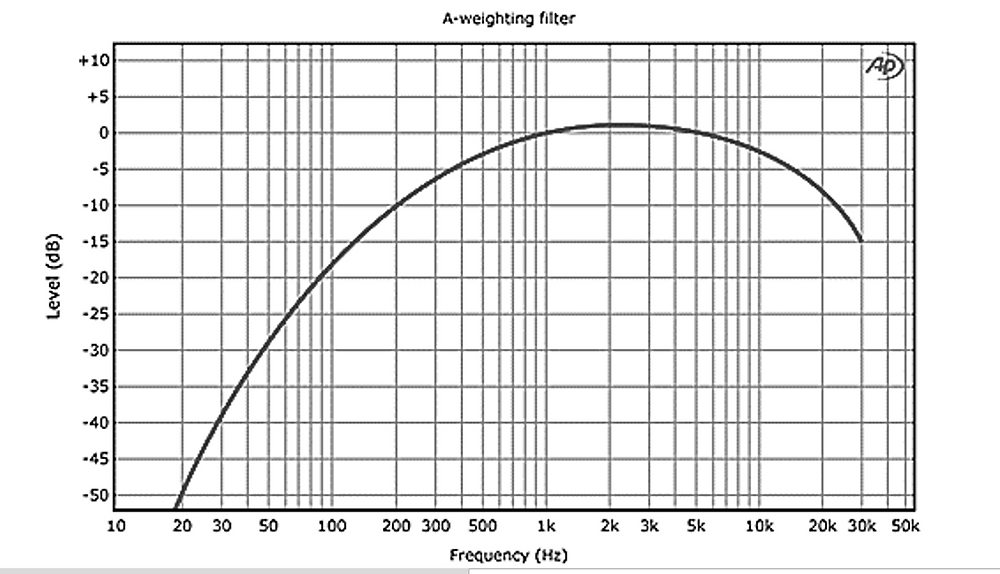 A-Weighting Frequency Response