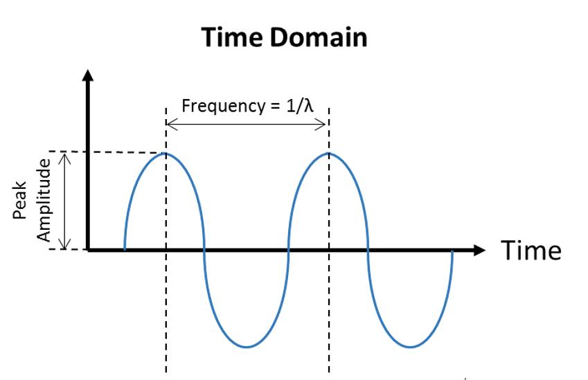 Time Domain Signal Plot