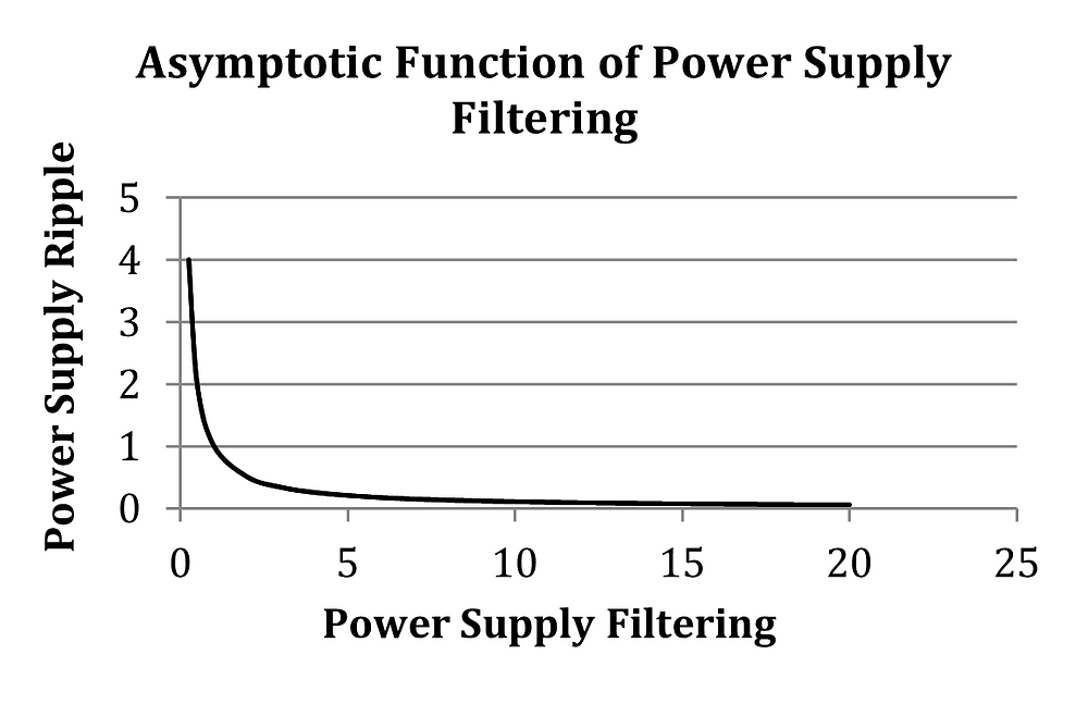 Power Supply Ripple as Filtering is Increased