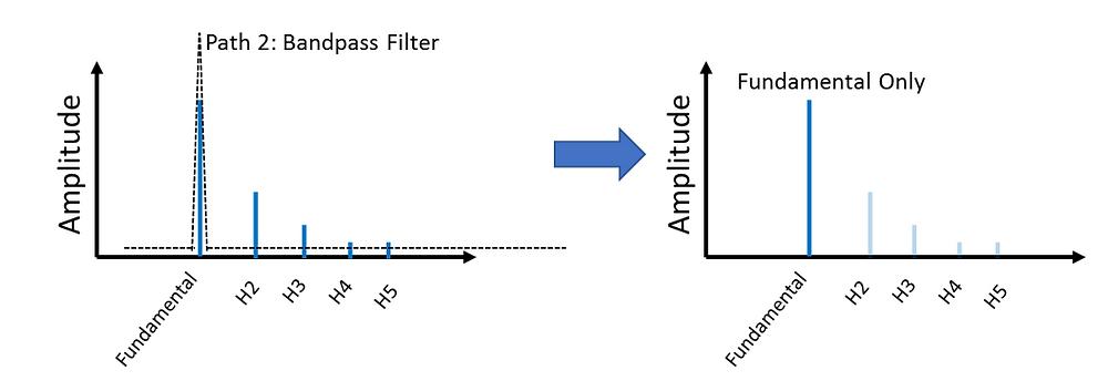 Bandpass Filter Leaves Fundamental