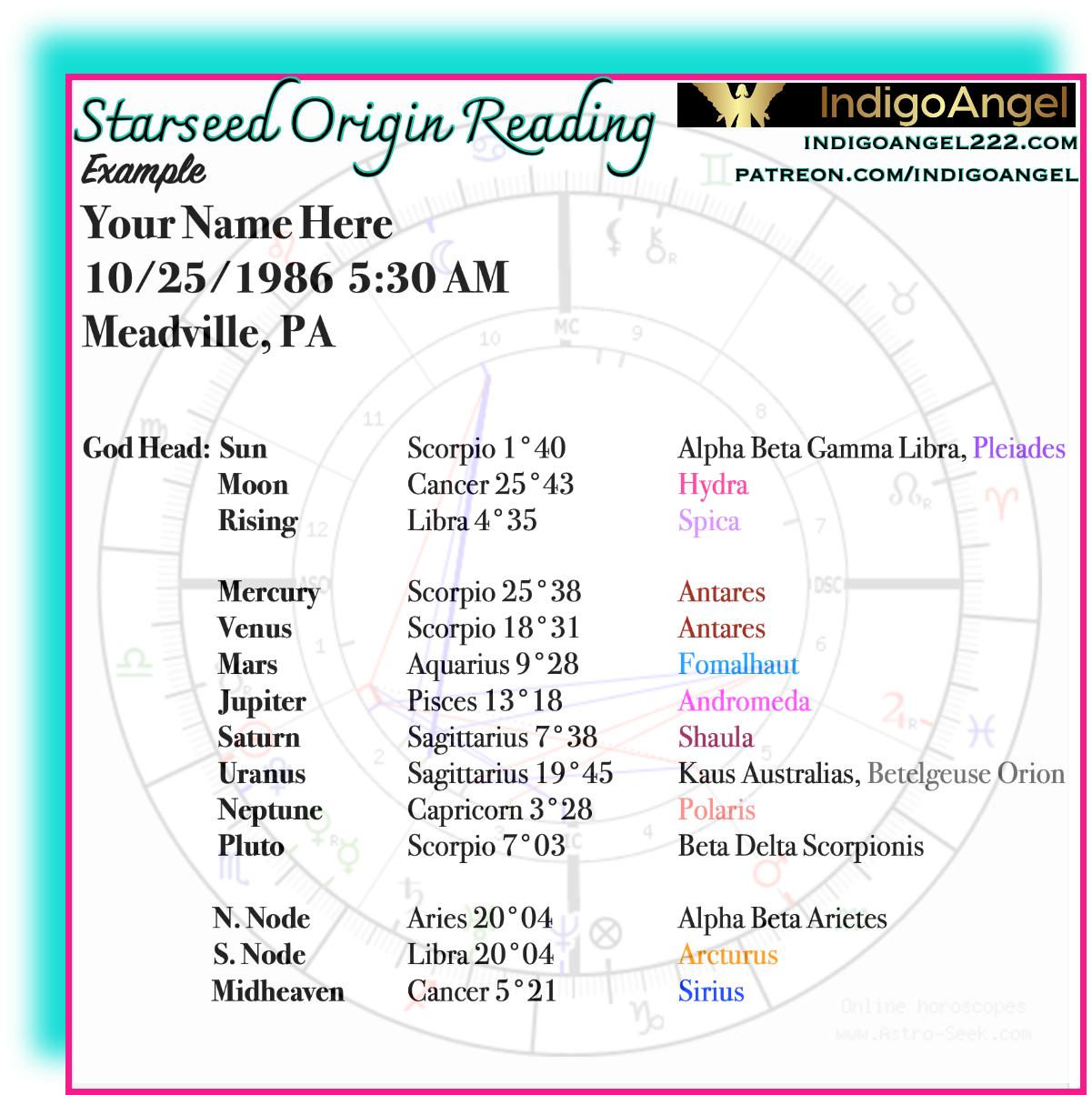 Starseed Origin Chart/In-Depth Reading