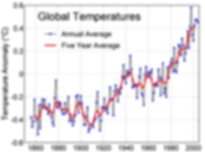 global temperature rise.png