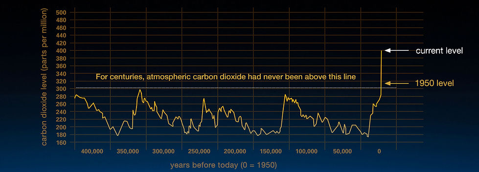 Chart showing the sudden increase of carbon dioxide in the air