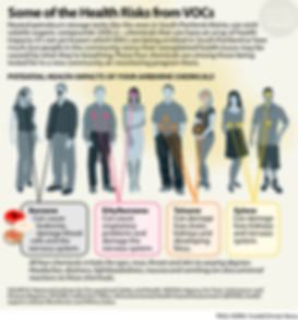 VOCs-Health-Effects-529px.png