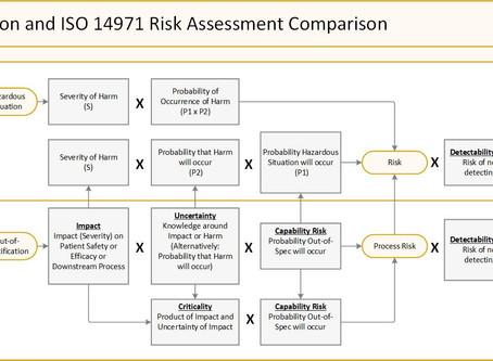 Focus on FMEA - Process Risk Assessments (Part 3)