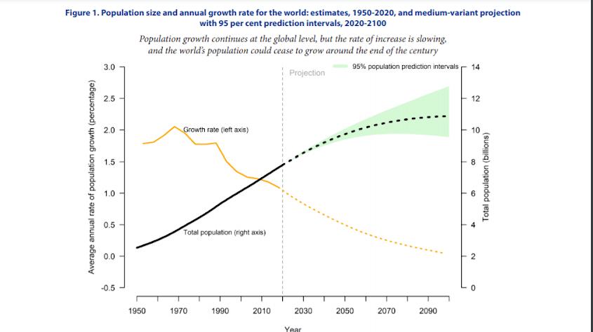 sostenibilità agricola e crescita popolazione