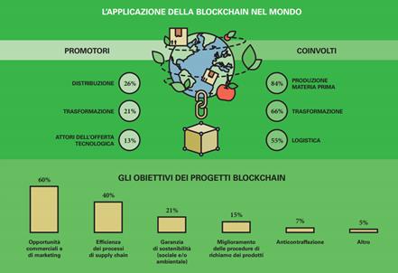 Blockchain alimentare