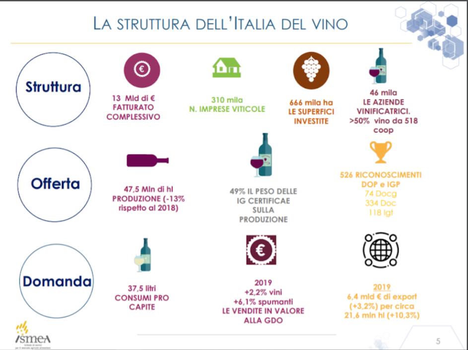 Info mercato vino italia