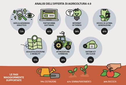 Agricoltura 4.0 cosa si intende