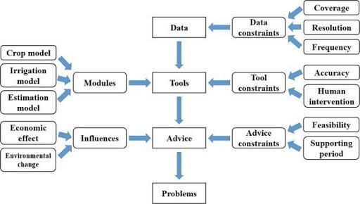 Come funzionano i sistemi di supporto alle decisioni