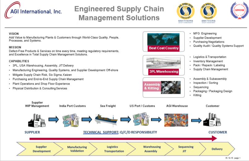 AGI-Supply Chain Capability - updated 6-