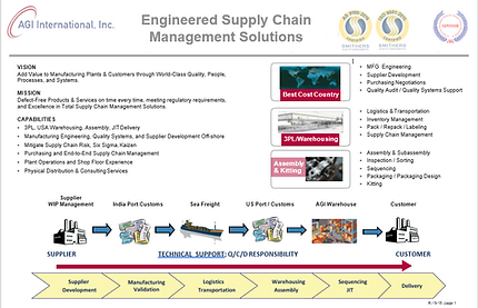 AGI-Supply Chain Capability - updated 6-2019_v2.png