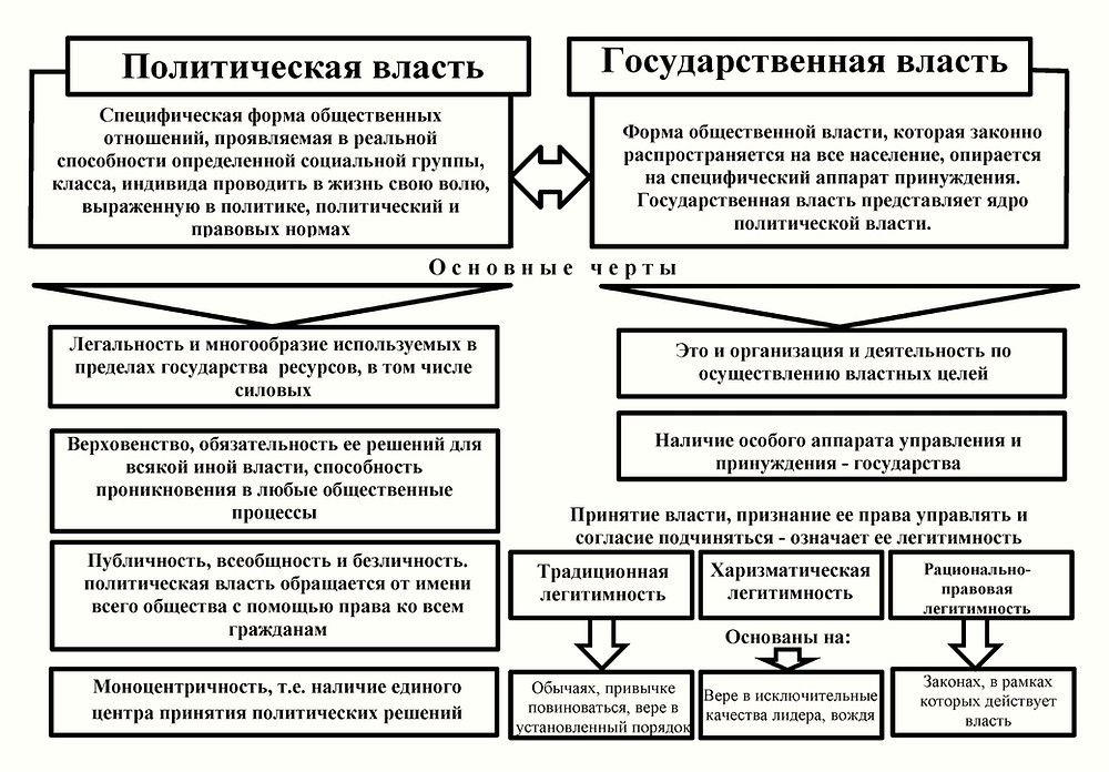 Государственная и политическая власть - схема, основные черты