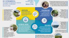 Resiliencia Climática Rural en América Latina: experiencias, lecciones aprendidas y escalamiento