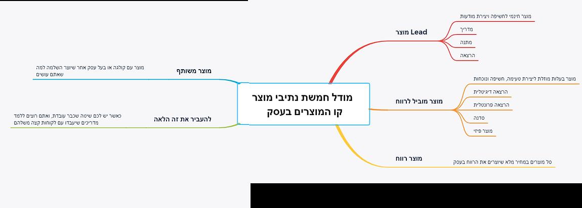 קו המוצרים בתוכנת xmind.png