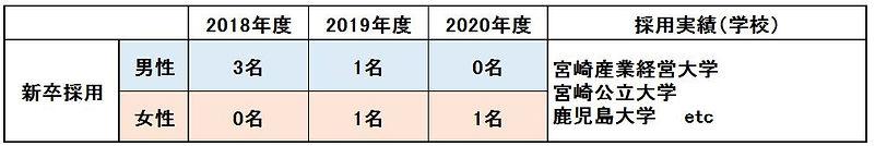 新卒採用実績【2020時点】.JPG
