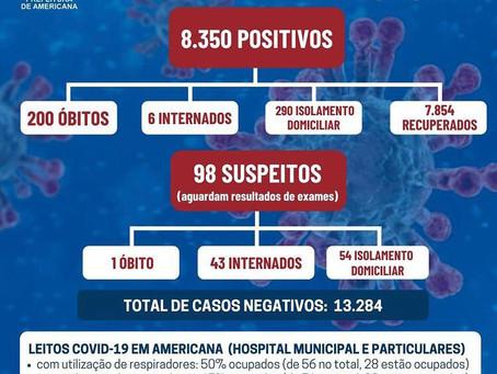 Americana registra mais 243 resultados positivos de Covid-19