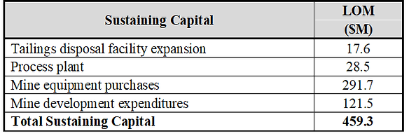 Sustaining-Capital.png