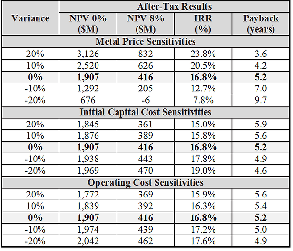 Sensitivity Analysis.png
