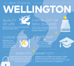Campbell Why Wellington