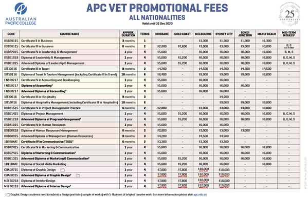APC VET Promotion Fees 2020.png