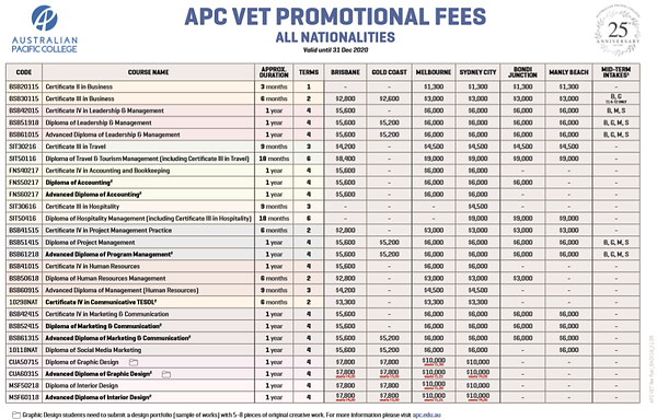 APC VET Promotion Fees 2020.png