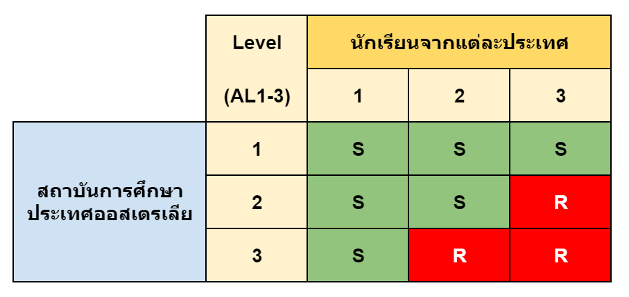Immigration Risk Assessment Level