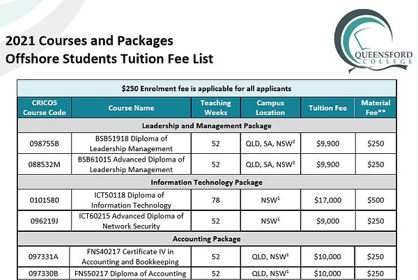 Queensford College Courses and Packages