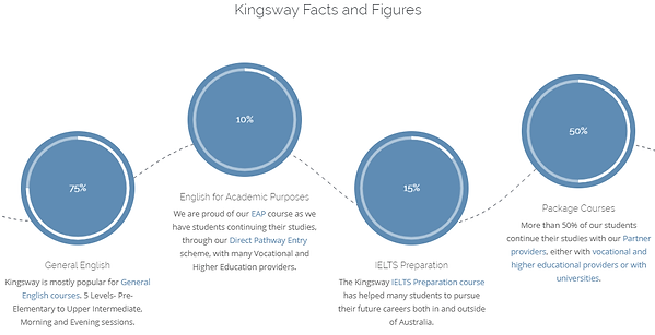 Kingsway facts and Figures.png