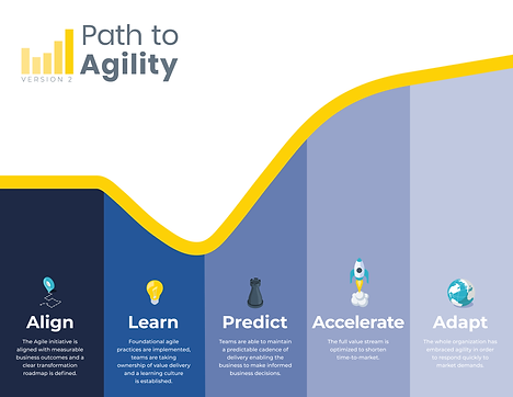 Path to Agility Graphic v2 w_ definition