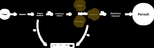 MIP framework