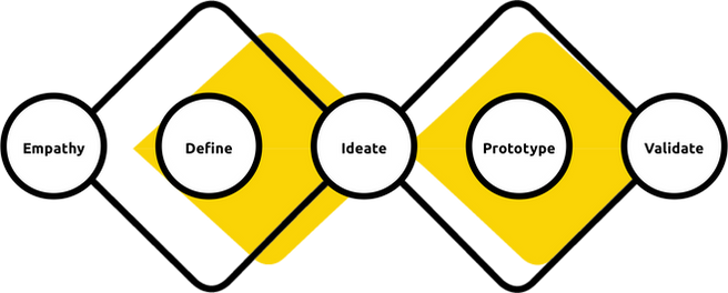 Design Thinking India, Empathy, Define, Idea, Prototype, Validate