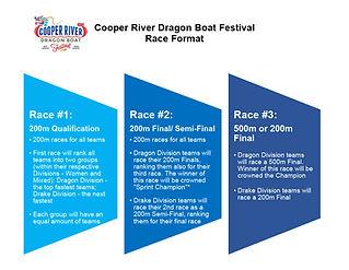 2020 CRDBF Race Format - Final with Divi