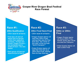 2020 CRDBF Race Format - Final with Divi