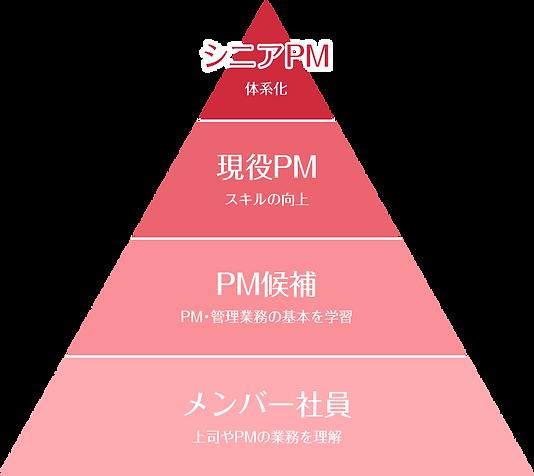 プロジェクトマネジメント(PM)集合研修_受講対象者層