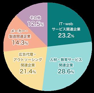 SMILEWAYクライアントグラフ.png
