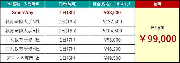 プロジェクトマネジメント(PM)研修_料金比較_20201225.jpg