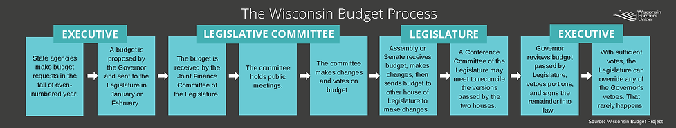 WI Budget Process Graphic-2.png