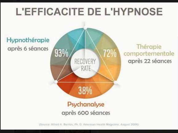 L'efficacité de l'hypnose